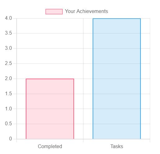 進捗管理グラフ Chart.js